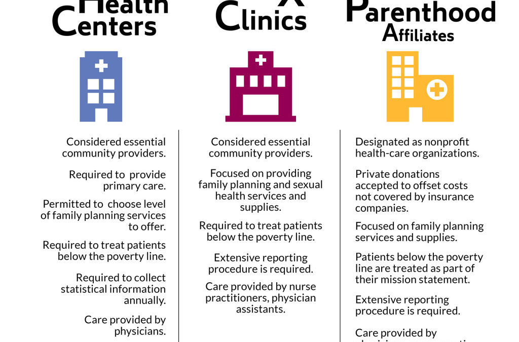 Defunding Planned Parenthood could mean struggles for health centers