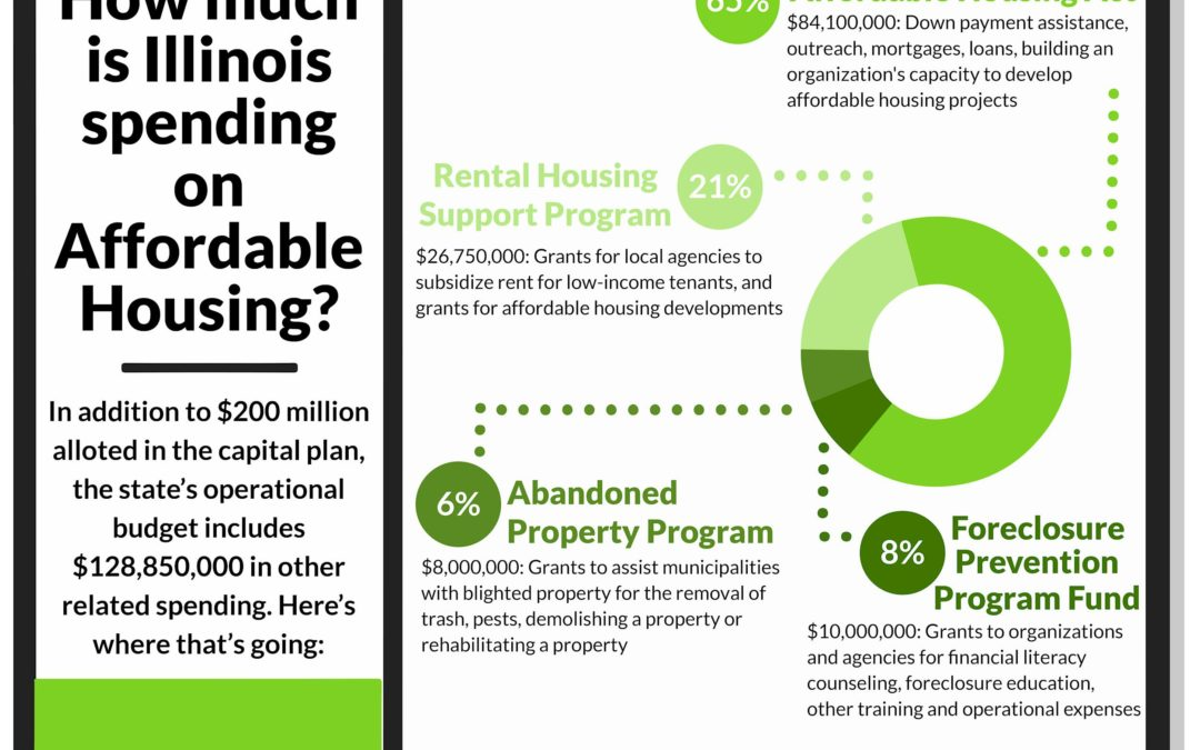 Lawmakers: Push for affordable housing solutions just beginning