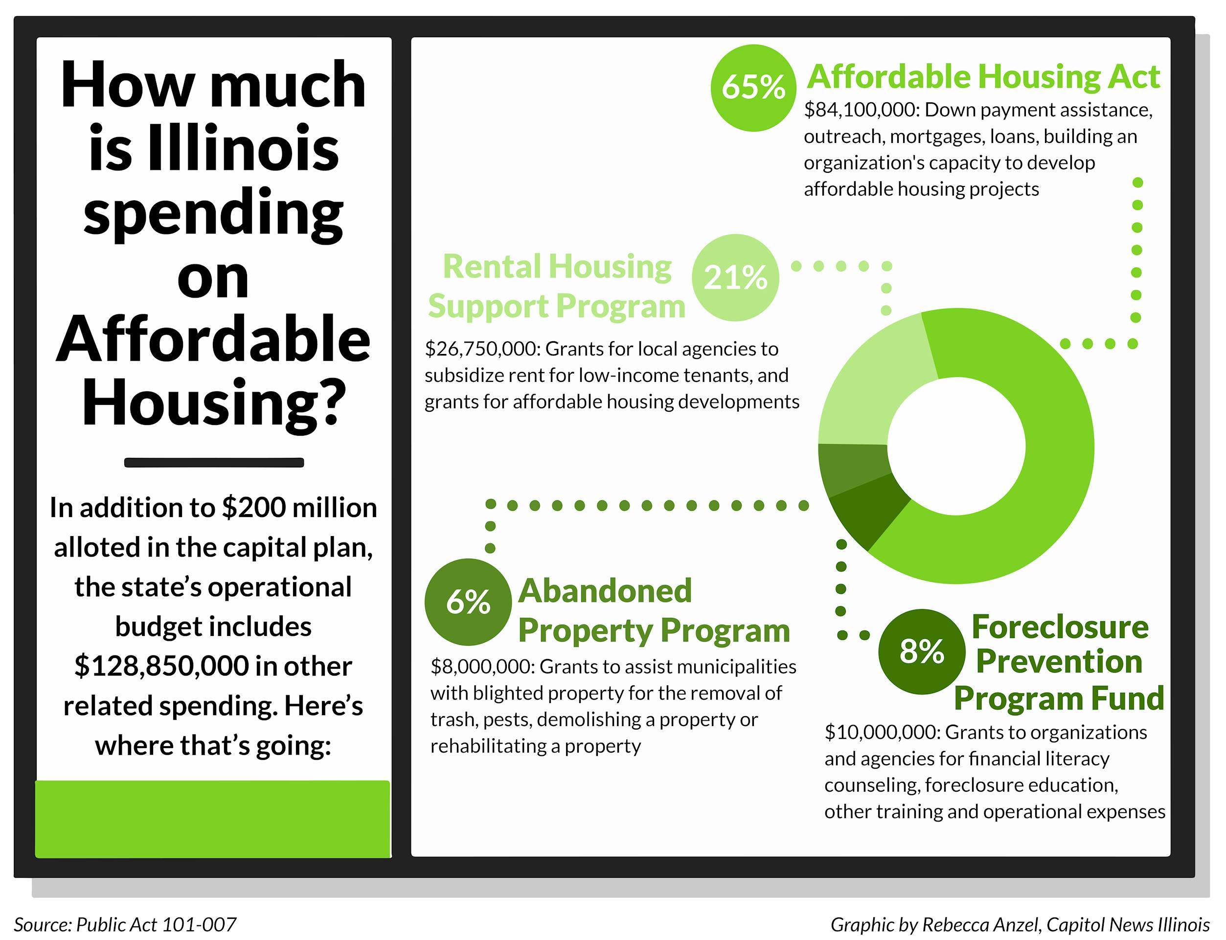 Affordable Housing Funding Infographic