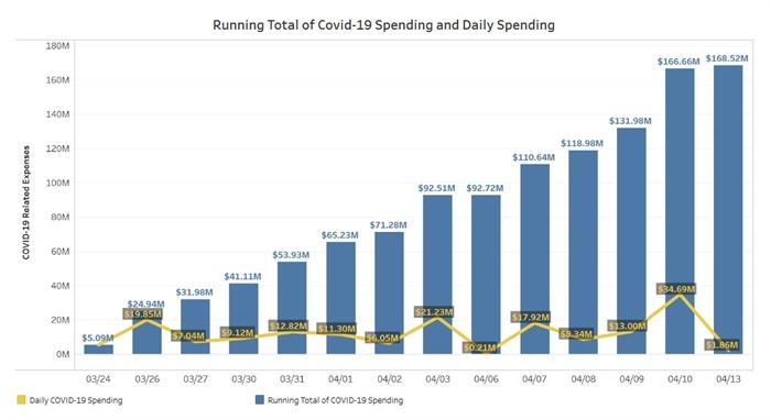 Illinois has spent nearly $170 million on COVID-19 fight